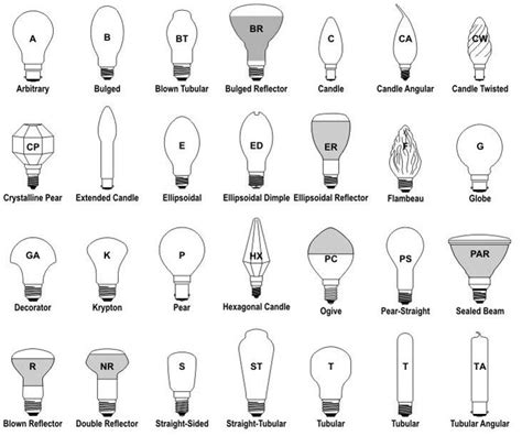 light bulb sizes light bulb shapes sizes and base types explained ledwatcher