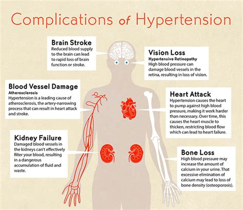 high blood pressure damages  body chemforce