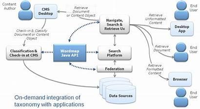 Api Integration Diagram Framework Experience Lifecycle Java