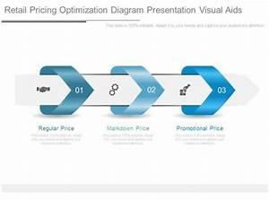Retail Pricing Optimization Diagram Presentation Visual Aids