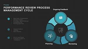 Performance Review Process Cycle Powerpoint And Keynote Slides
