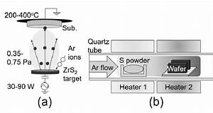 Schematic Diagrams Of  A  Sputtering Tool And  B  Sulfur