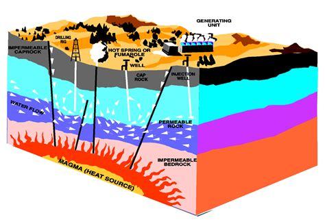Geothermal Energy Benefits