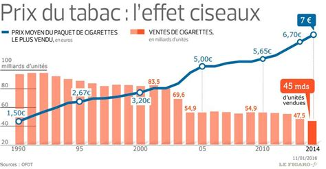 Image Result For Tabac Tabac En 15 Ans Le Prix Du Tabac Est Passé De 1 50 à 7 Euros