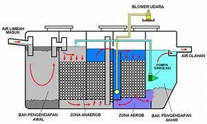 Tindakan Pencegahan Dan Penanggulangan Pencemaran Air