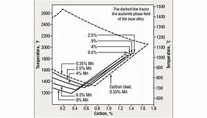 Influence Of Alloying Elements On Austenite