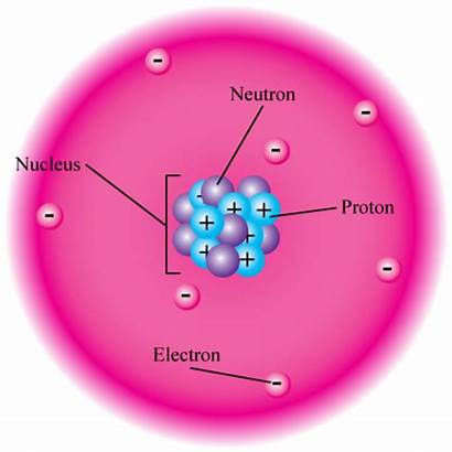 Forces Nucleus Atomic Atom Force Attraction Protons