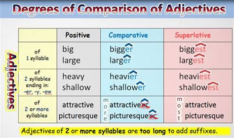 Degrees Of Comparison Adjectives