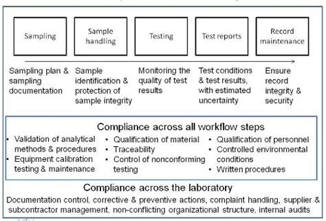 tutorial implementing iso   laboratories