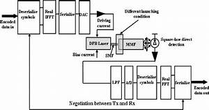 Transmission Link Diagram Together With Block Diagrams Of