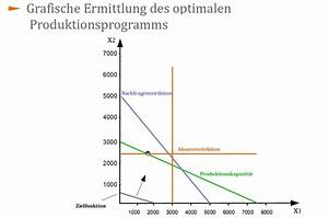 Optimales Produktionsprogramm Berechnen : einperiodige produktionsprogrammplanung mehrere engp sse ~ Themetempest.com Abrechnung