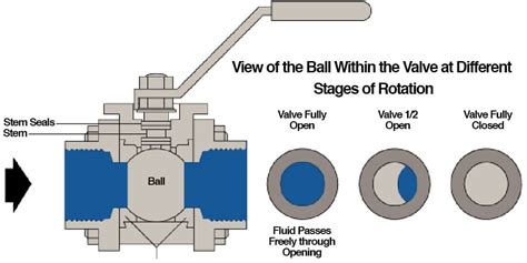 Difference Between A Vented Ball Valve And A Standard Ball