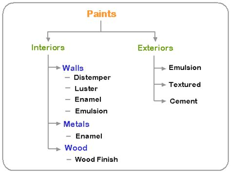 What Are The Types Of Paints?