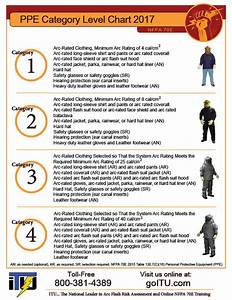 Arc Flash Hazard Risk Category Chart Electrical Ppe Category Poster Free Free Safety
