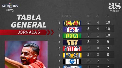 Clasificación general de la Liga MX. Guardianes 2020, día ...