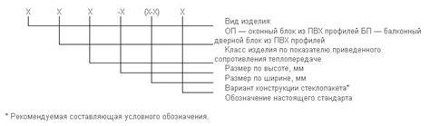 Стандарты качества оконПВХ в России. Оконные ГОСТы Гост по окнам пвх . Форум