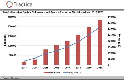 wearable device shipments to reach 187 million units annually by 2020 tractica