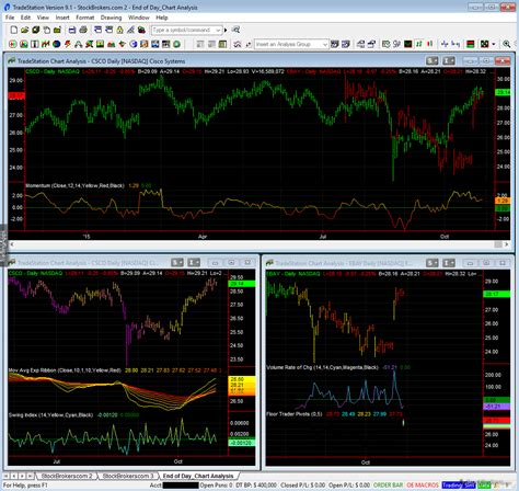 trading reviews tradestation review stockbrokers