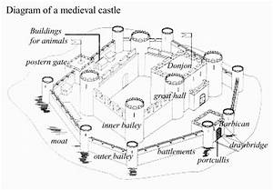 parts of castle - Google Search | Castles | Pinterest ...