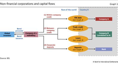financial corporations  emerging market economies