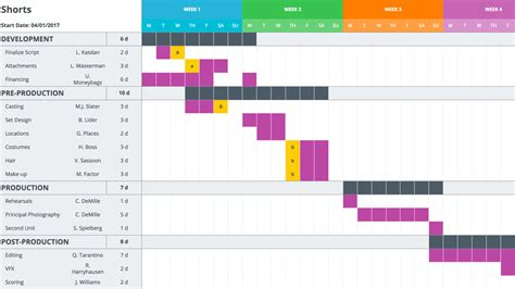 Gantt Chart Template by A Free Gantt Chart Template For Your Production