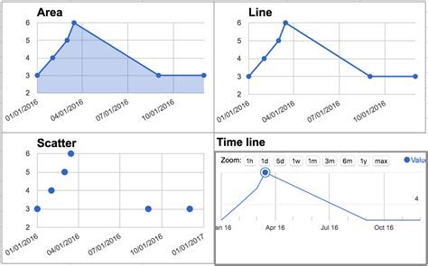 worksheets on time series graphs worksheet exle