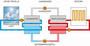 Luft Wasser Wärmepumpe Funktion : luft wasser w rmepumpen grunwald gmbh ~ Orissabook.com Haus und Dekorationen