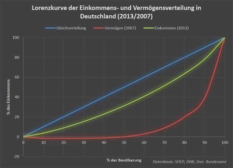 einkommensverteilung  deutschland wikiwand