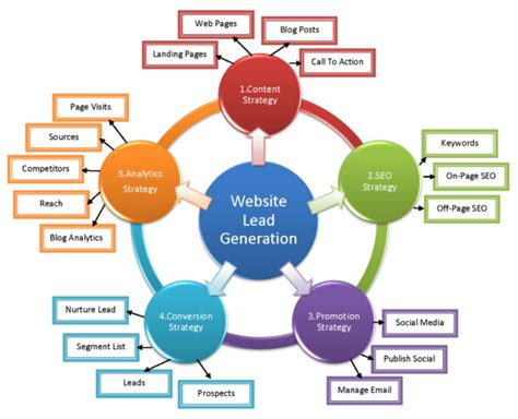 website marketing strategy kirin hussain lead generation ppc