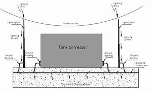 Isolated Criterion For Lightning Protection Of Oil Storage Tanks