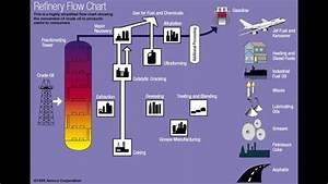 Fsc 432 Refinery Flow Chart