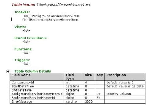data dictionary template generating data dictionary or database design document using ms word macros codeproject