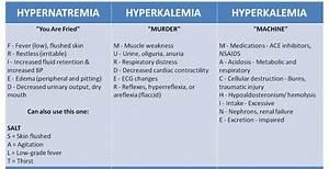 Nursing Mnemonics Cheat Sheet Part 1 Of 3 Nclex Quiz