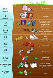 Combien De Temps Garde T On Les Papiers : ina jalons un quotidien responsable pour l 39 environnement ~ Gottalentnigeria.com Avis de Voitures