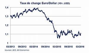 Quand Et Comment Changer Ses Euros En Dollars New York