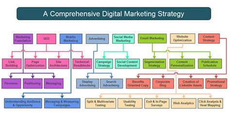 digital marketing strategist the nuts and bolts of a digital marketing strategy