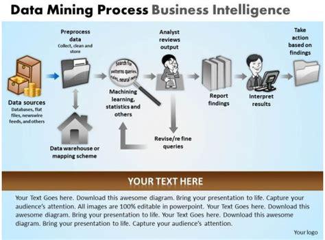 data mining process business intelligence powerpoint