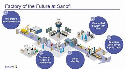 Manufacturing Facility Infographic Sanofi Hr Generation Continuous