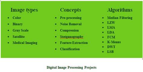 Digital Image Processing Digital Image Processing Projects Using Matlab Dip Matlab