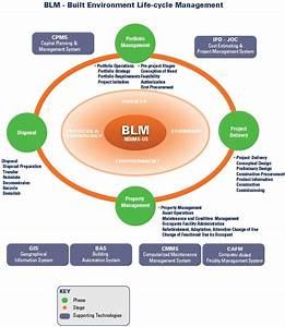 Collaboration  U2013 Lean Construction Project Delivery Methods  U2013 Job Order Contracting  Ipd  5d Bim