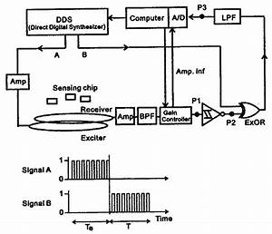 Block Diagram Of Resonant Frequency Detection  Signal A