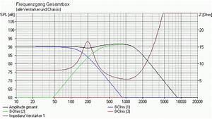 Trennfrequenz Berechnen : hifi selbstbau frequenzweichen vom anf nger zum profi teil5 ~ Themetempest.com Abrechnung