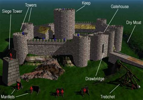 siege on castle steve the unmuseum castles