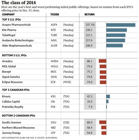 Best Ipo 2014 by Ipo Roundup The Best And Worst Performers Of 2014 The