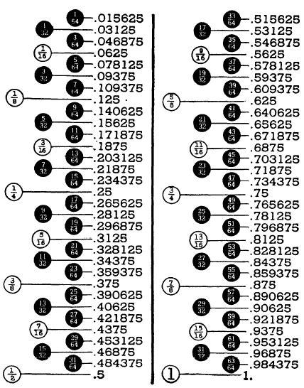 Fractions, Decimals, And Percentages