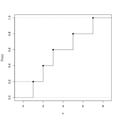 verteilungsfunktion crashkurs statistik