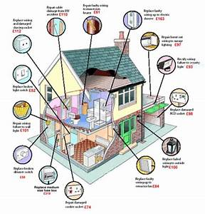 Home Electrical System Layout