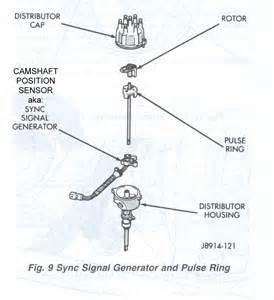 2006 dodge ram transmission problems 91 jeep engine diagram get free image about wiring diagram