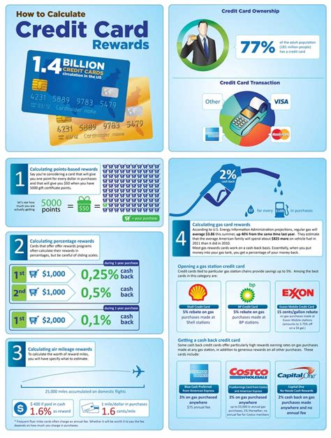 Every credit card earns you a reward point on making several transactions and they are credited there are many individuals who don't know how to use the reward points and after sometimes their 1 ways to utilize the earned reward points. 38 best images about FINANCIAL - REWARDS POINTS on Pinterest | Credit card offers, Finance and ...
