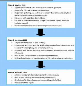 Critical Path Diagram Of Research Methodology